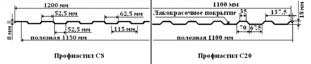 цена на марку профлиста с8/с20